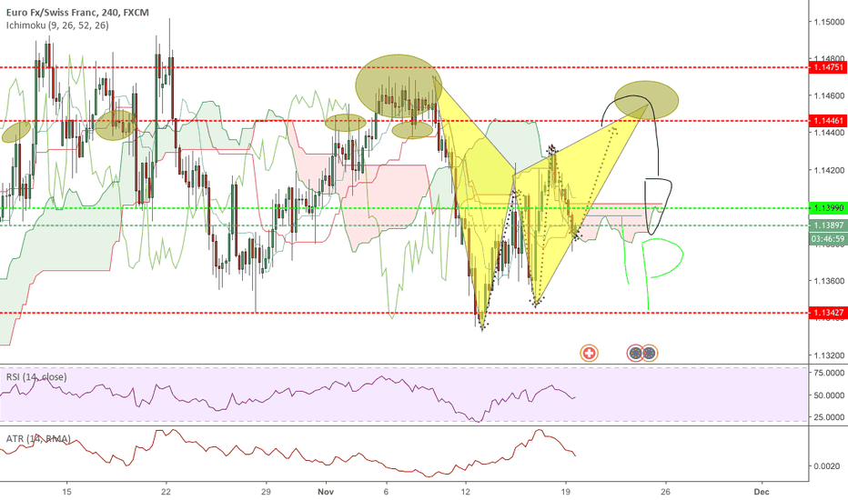 EURCHF: 1.1455 - 1.1463 = interesting area for a short