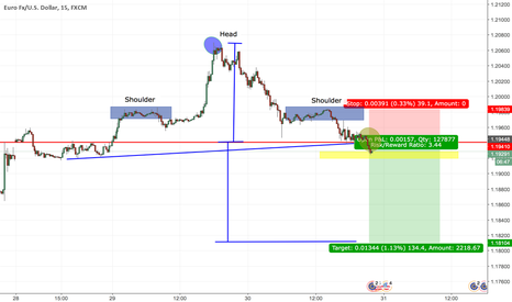 EURUSD: Perfect example of head and shoulders pattern on EURUSD