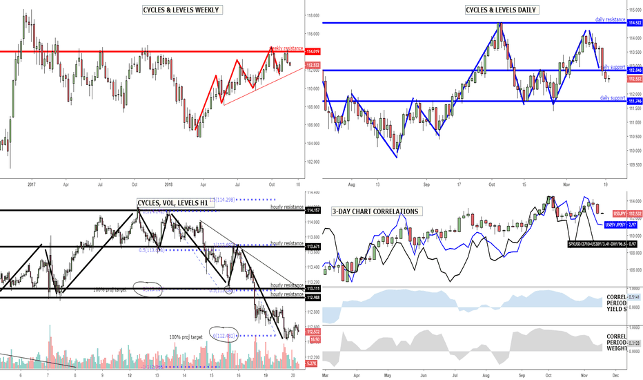 USDJPY: USD/JPY: Sellers build 2nd cycle down