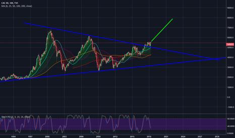 CAC40: CAC40 Casse Triangle par le haut ?