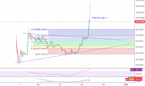 BCHUSD: Seller's paradise, HODL for now