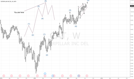 CAT: Elliott Wave Analysis of Caterpillar (CAT)