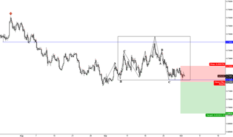 NZDUSD: NZDUSD___ 4H box method short