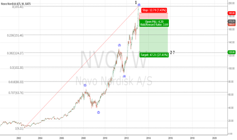 NVO: NVO correction after major 5 waves up on the weekly