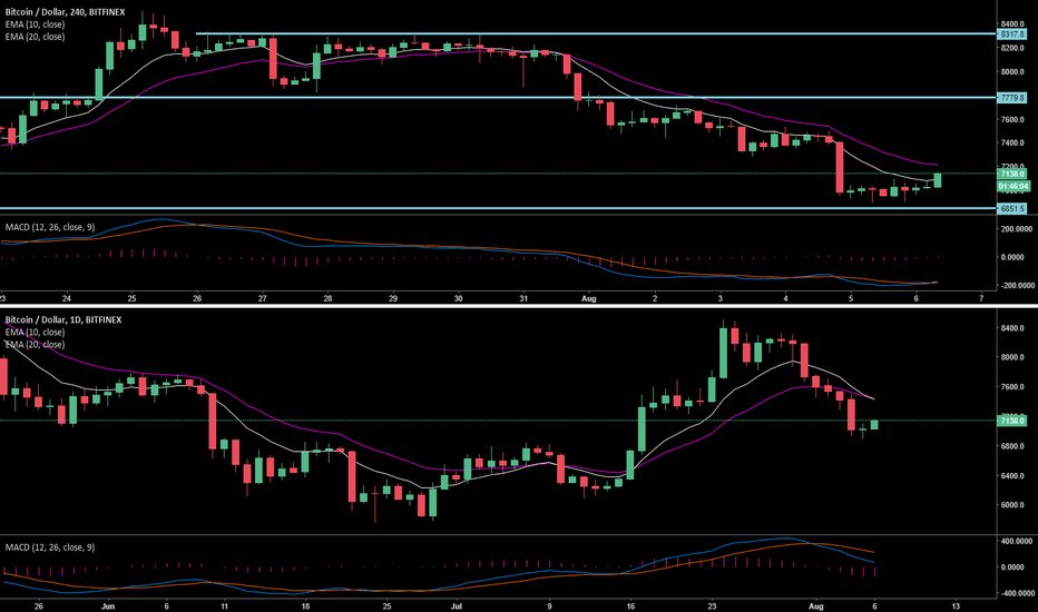 BTCUSD: Nothing Has Changed For Me On Bitcoin