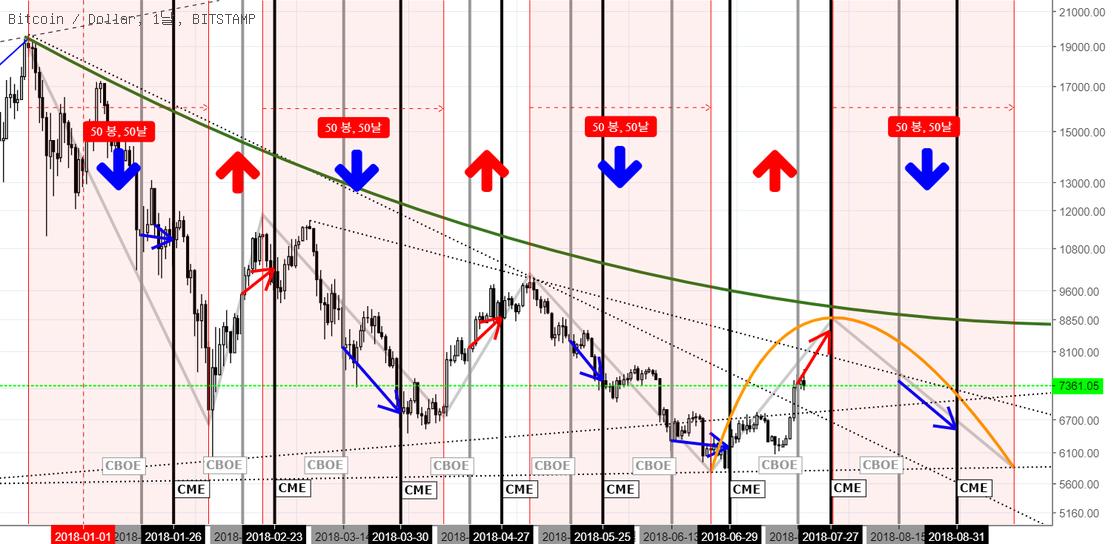 선물 만기 + 50일 패턴(Futures expiration pattern + 50-day-drop pattern)