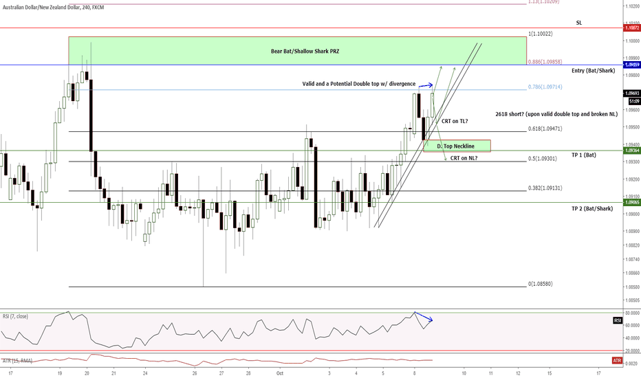AUDNZD: H4 - Short/sell trade opportunity on the ff. potential setups