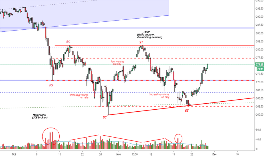 SPY: Potential Stepping Stone Redistribution for S&P 500