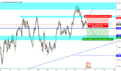 USDCAD: USDCAD - Downside
