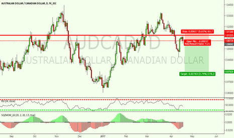 AUDCAD: AUDCAD short the structure