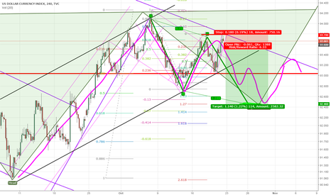 DXY: Harmonic Pattern + AB = CD after a double top