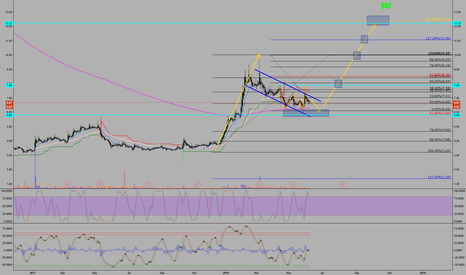 ZFGN: ZFGN i see flag might bounce at 61.8 fib retracement