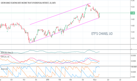 EFT: ETF'S CHANEL UP