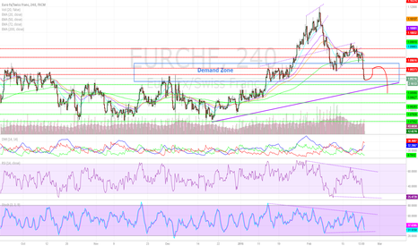 EURCHF: EURCHF At Key Technical Level Prior to ECB Meeting