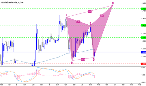 USDCAD: Trade CD Leg in Bearish Butterfly