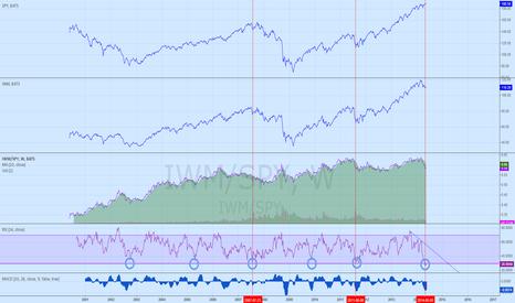 IWM/SPY: IWM/SPY ratio RSI lowest in the decade