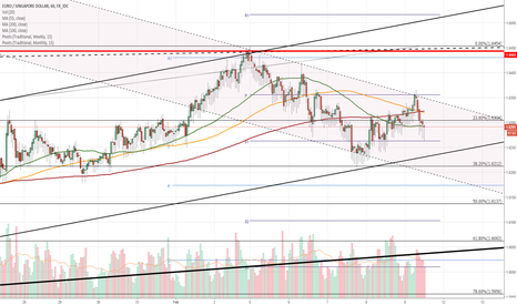 EURSGD: EUR/SGD 1H Chart: Senior channel unlikely to hold