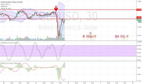 GBPUSD: Продажа GBP JPY (там где стрелочка вниз), GBP USD.
