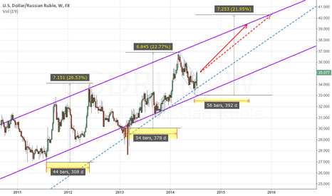USDRUB: Possibility for Russian Ruble