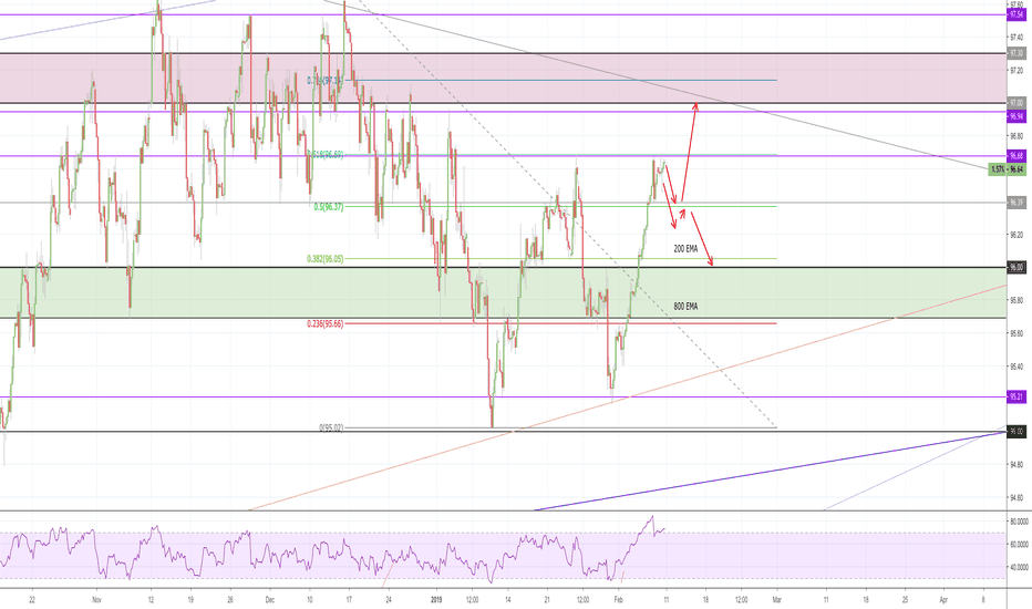 DXY: DXY trapped within the 96.00-97.00 area !!!