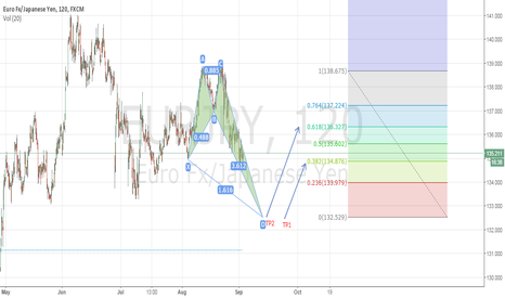 EURJPY: EURJPY 2HR: BULLISH CRAB