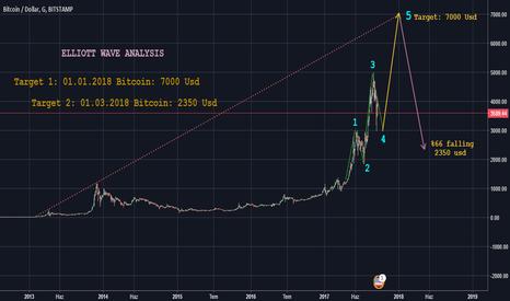 BTCUSD: Bitcoin Target: 7000 Usd
