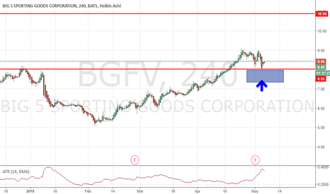 BGFV: A PRZ - bounced off support in uptrend
