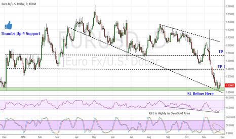 EURUSD: EUR/USD Good Support Level to Go Long