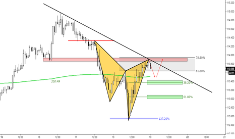 CHFJPY: (1h) The PullBack ?