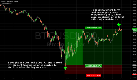 BTCUSD: How I Picked The Bottom In Bitcoin