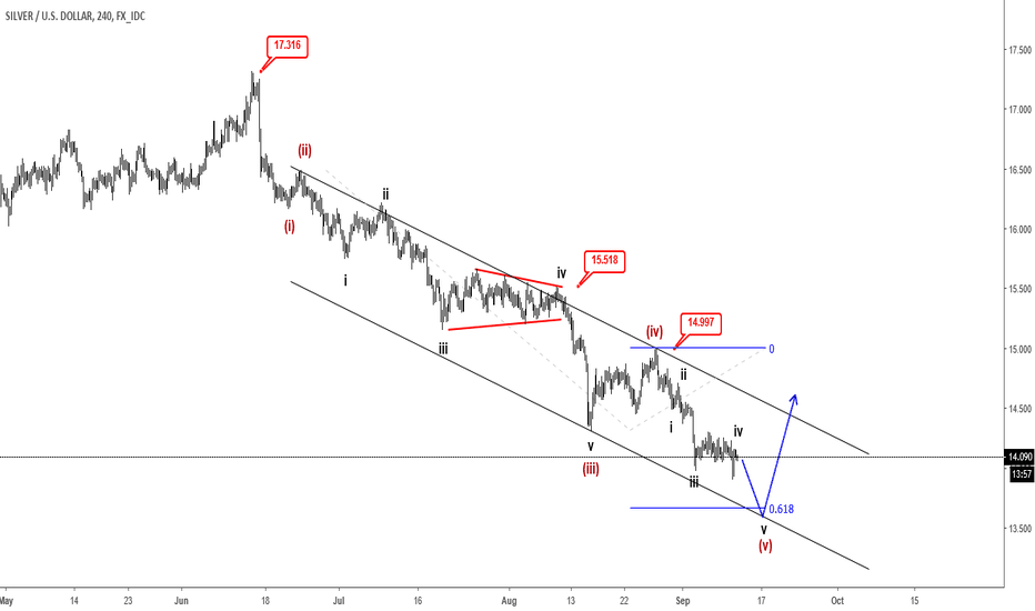 XAGUSD: Silver Approaching 13.70/80 Support - Elliott wave