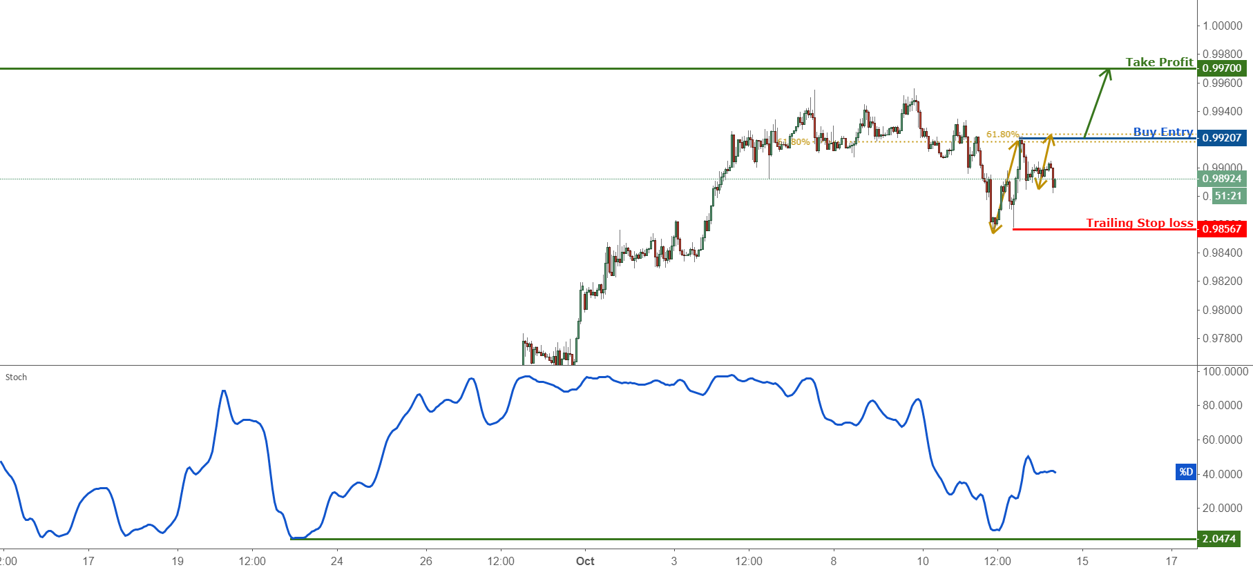 Breakout Identified in USDCHF