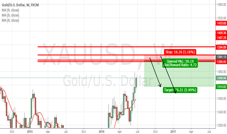 XAUUSD: Xauusd 1390 TP LONG READY SHORT FOR RED ZONE