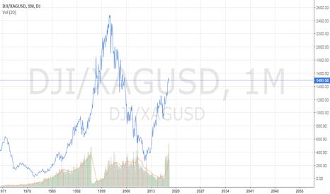 DJI/XAGUSD: DOW measured in Silver Ounces