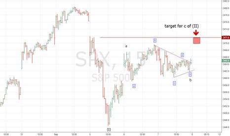 SPX: Gift for the Stock Market Bears