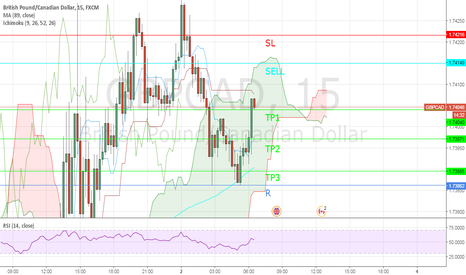 GBPCAD: SELL OPPORTUNITY OF GBPCAD