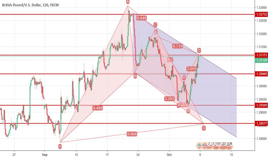 GBPUSD: GBP/USD Possible Bearish Cypher Pattern