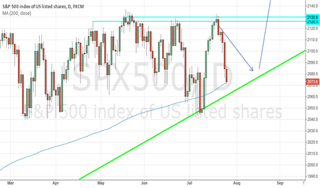 SPX500: S&P500 A Bit More Down And Then Up!