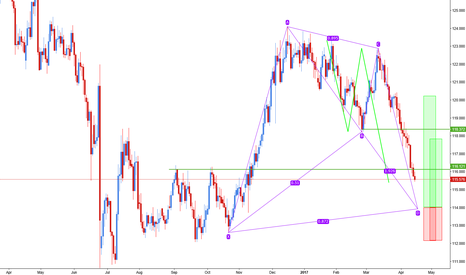 EURJPY: Bat bullish on Eur/Jpy