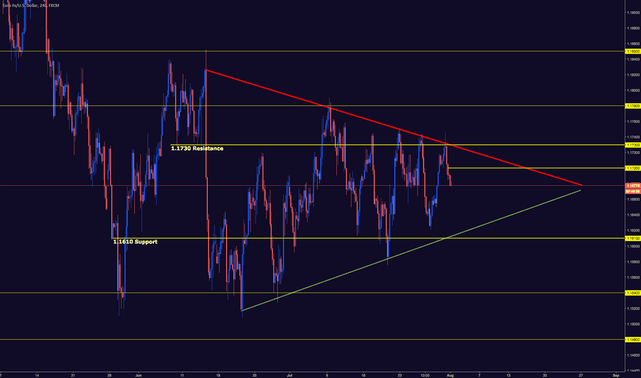 EURUSD: EURUSD TRADERS AWAIT TRIANGLE PATTERN BREAK