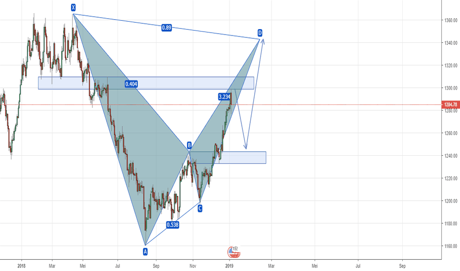 XAUUSD: Potensi Bearish bat pattern