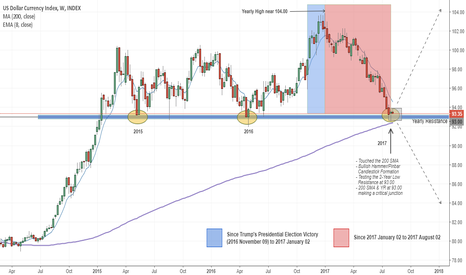 DXY: US Dollar (DXY) at a Critical Junction