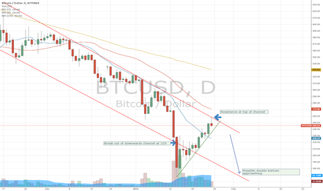 BTCUSD: Bitcoin possible double bottom approaching