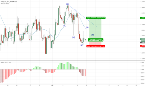 USDCAD: Three wave up correction