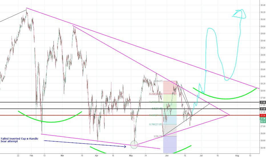 XLF: XLF 30 Min Chart Bullish