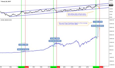 ZB1!: Why you should be buying more stocks now...