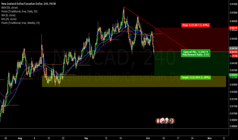 NZDCAD: NZDCAD is taking a dive