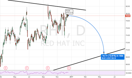 RHT: Looking like it's about to roll over