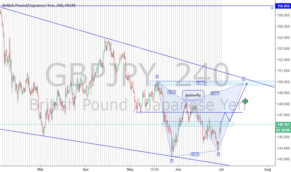 GBPJPY: GBPJPY creating a possibly Butterfly??