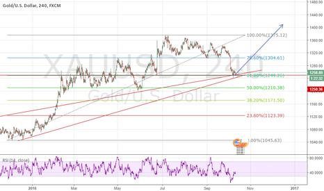 XAUUSD: XAUUSD Bullish Trend for Gold